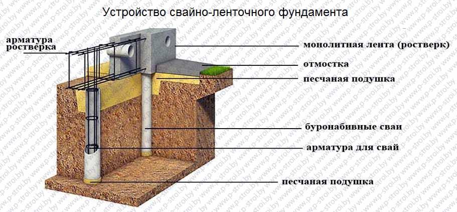 ustrojstvo-svajno-lentochnogo-fundamenta